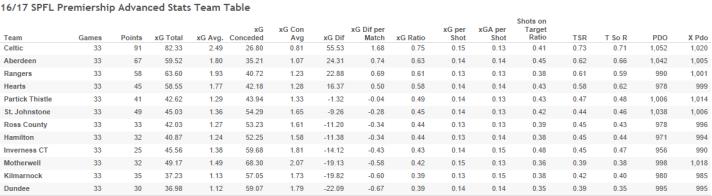16_17 SPFL Premiership Advanced Stats Team Table-3