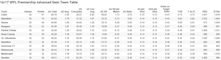 16_17 SPFL Premiership Advanced Stats Team Table-6