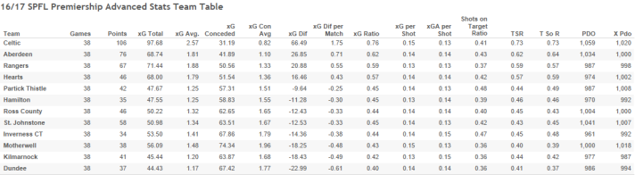 16_17 SPFL Premiership Advanced Stats Team Table.png