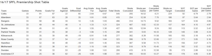16_17 SPFL Premiership Shot Table-3