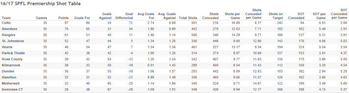 16_17 SPFL Premiership Shot Table-6