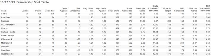 16_17 SPFL Premiership Shot Table