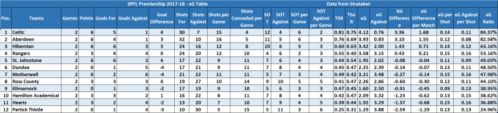 Print xG Table