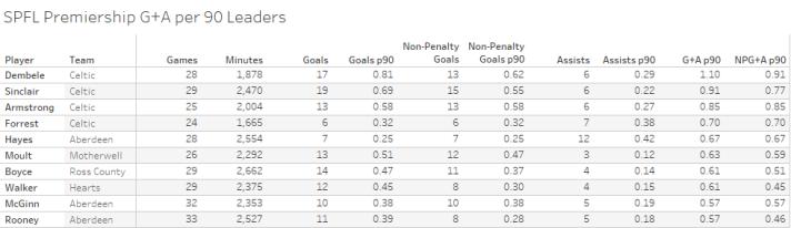 SPFL Premiership G+A per 90 Leaders-3