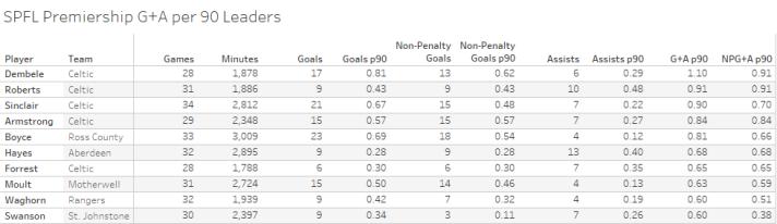 SPFL Premiership G+A per 90 Leaders.png
