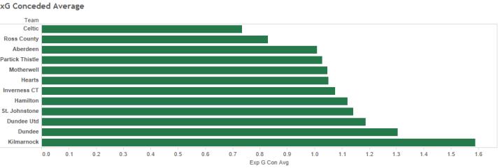 xG Conceded Average