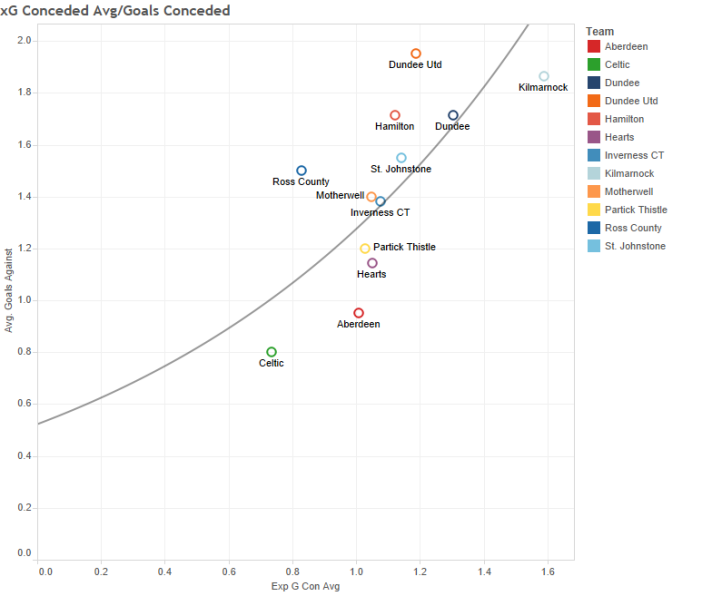 xG Conceded Avg_Goals Conceded