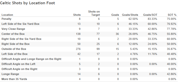 Celtic Shots by Location Foot