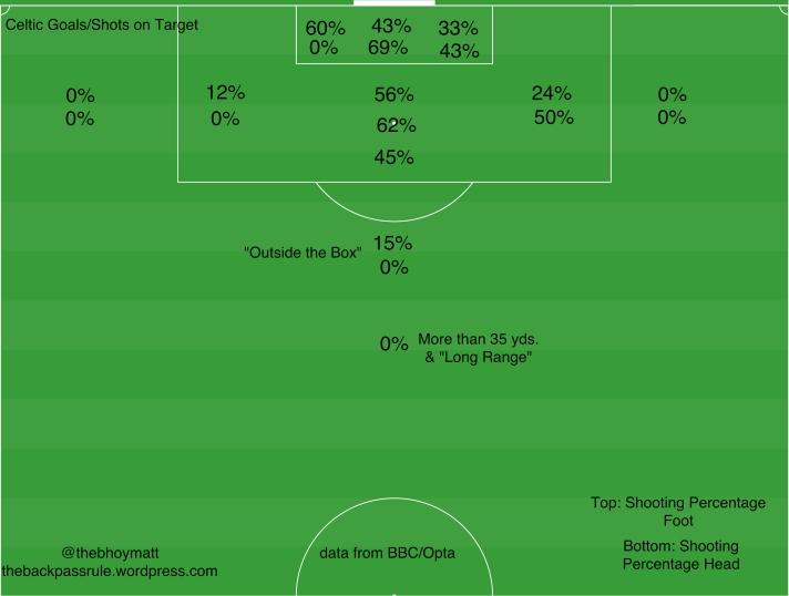 Celtic Shots on Target 2015-2016.jpeg