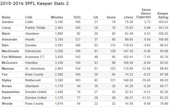 2015-2016 SPFL Keeper Stats 2