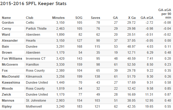 2015-2016 SPFL Keeper Stats-3