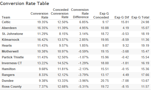 conversion-rate-table