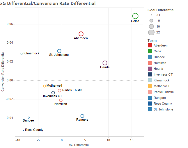 xG Differential_Conversion Rate Differential.png