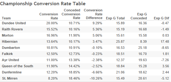 championship-conversion-rate-table
