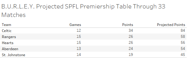Introducing B U R L E Y A Prediction Model For The Spfl