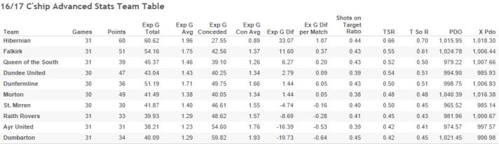 16_17 C'ship Advanced Stats Team Table-2