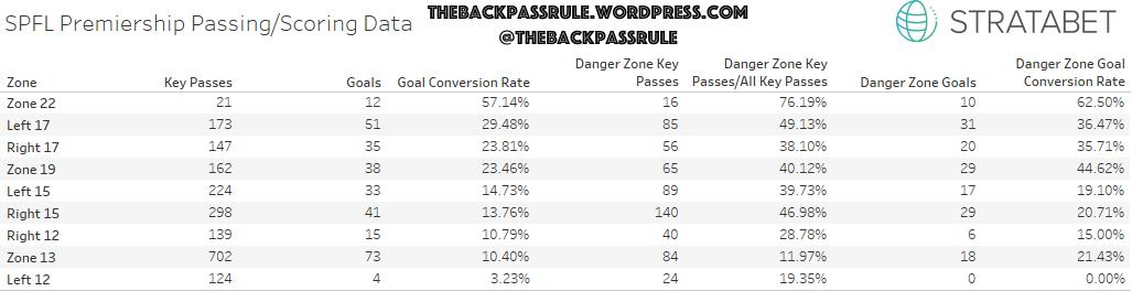SPFL Pass_Score Data