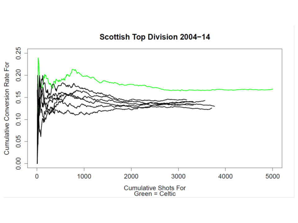 Coversion Rate Graph SPFL