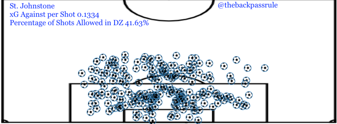 St Johnstone Shots Conceded Locations.png