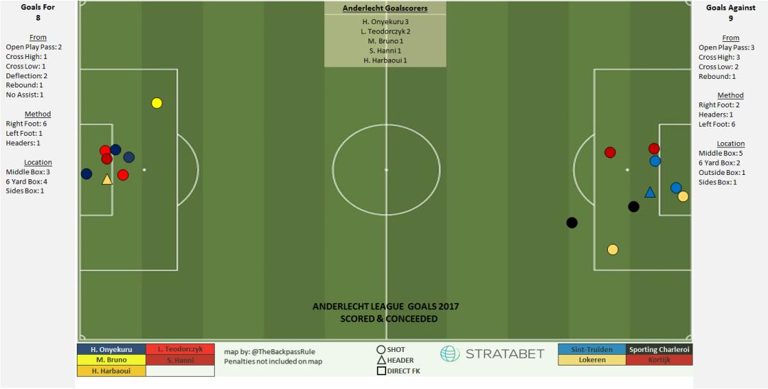Anderlecht Goals.png