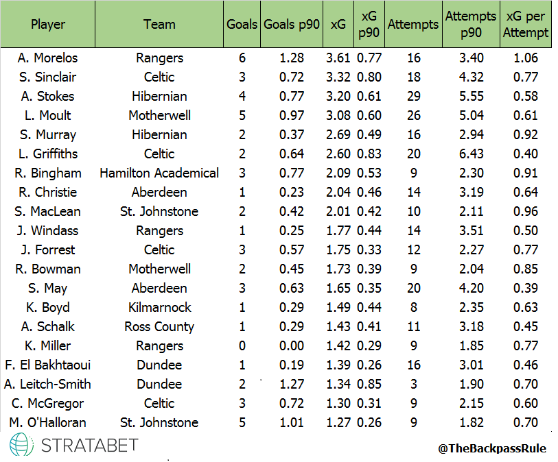 SPFL xG leaders
