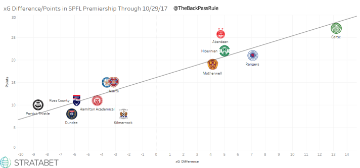 SPFL League xG Difference_Goal Difference.png