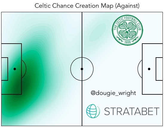 Celtic Chances Against Map