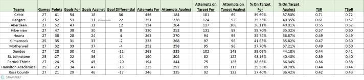 SPFL Shots Stats.png