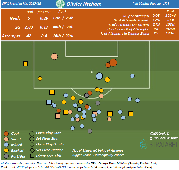 Ntcham Shot Map.png
