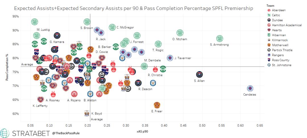 SPFL Pass % & xA xSA