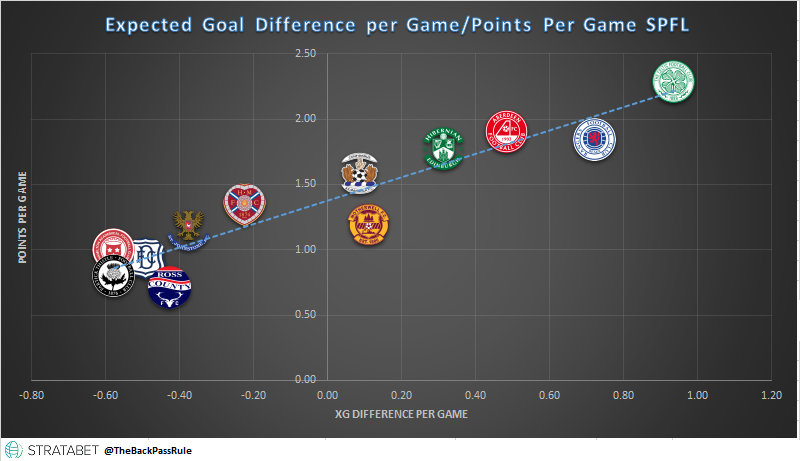 SPFL xG Points.png